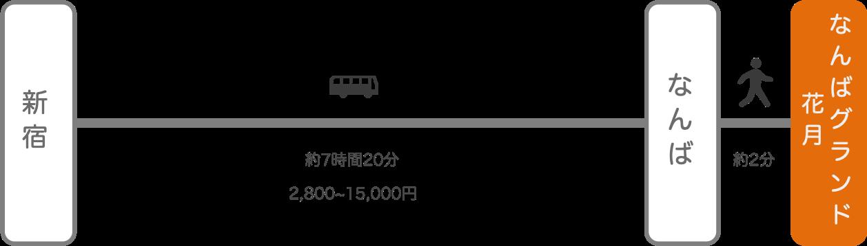 なんばグランド花月_新宿(東京)_高速バス