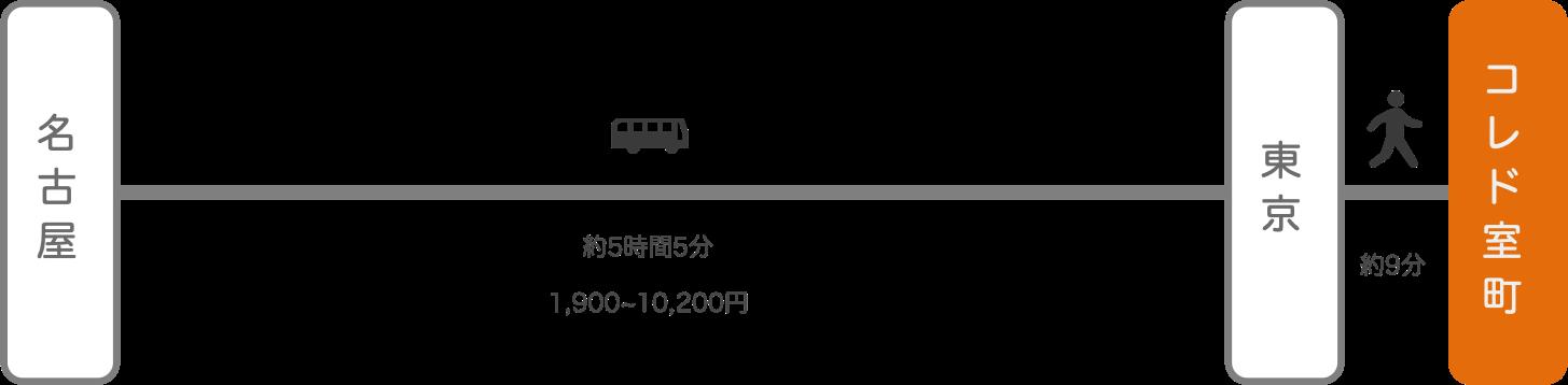 コレド室町_名古屋(愛知)_高速バス