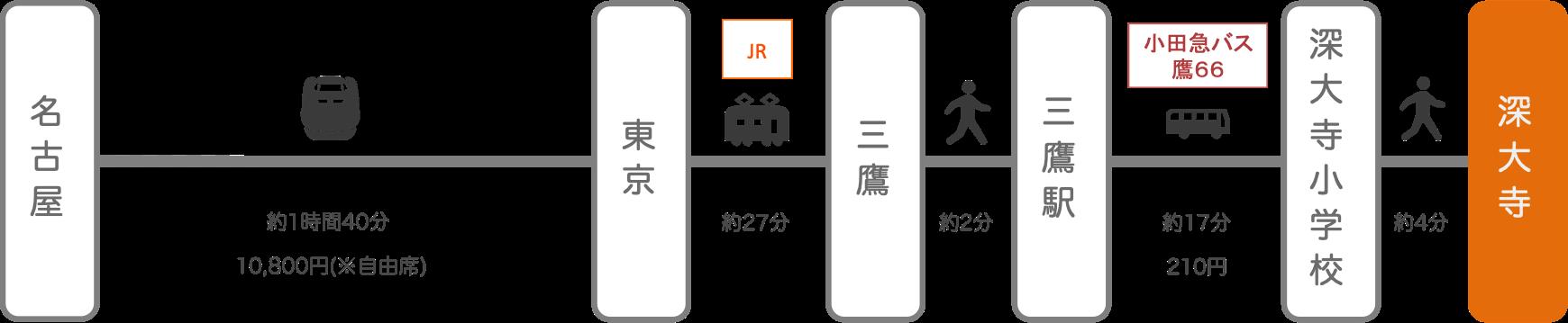 深大寺_名古屋(愛知)_新幹線