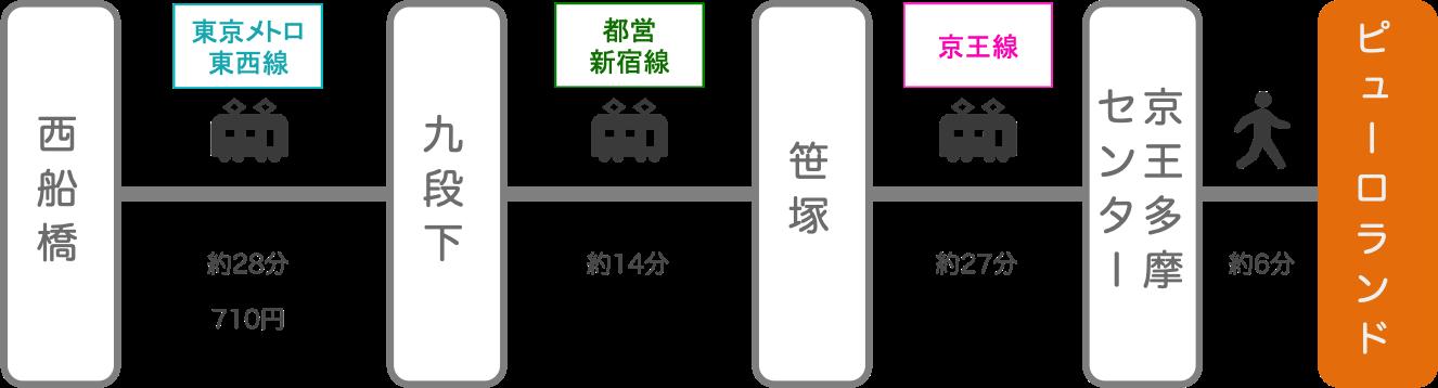 サンリオピューロランド_西船橋(千葉)_電車