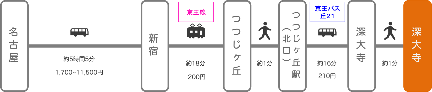 深大寺_名古屋(愛知)_高速バス