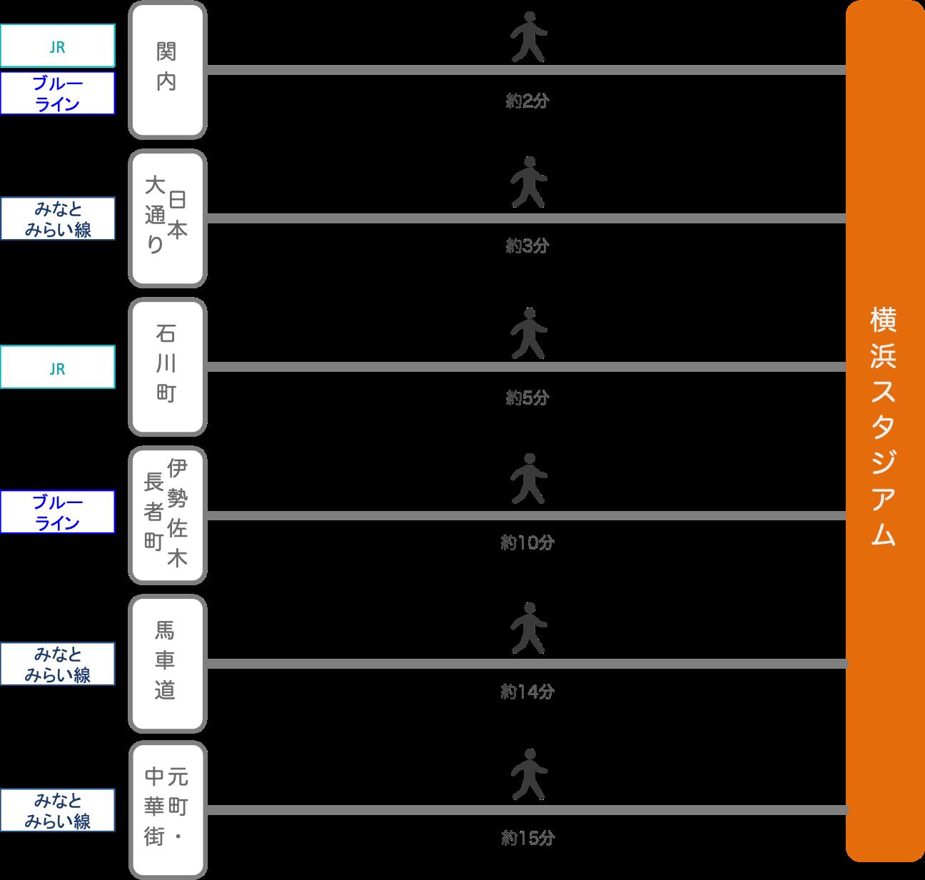 【横浜スタジアム アクセス】電車・車での行き方・料金・時間 ...
