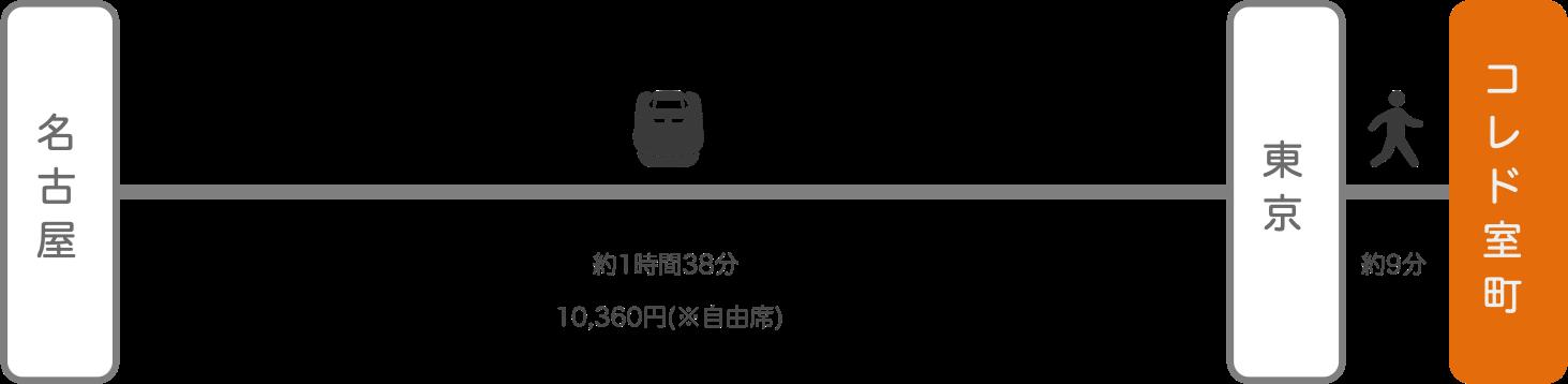 コレド室町_名古屋(愛知)_新幹線
