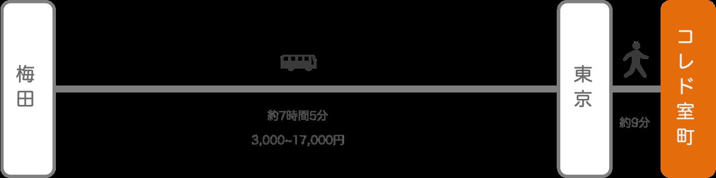コレド室町_大阪_高速バス