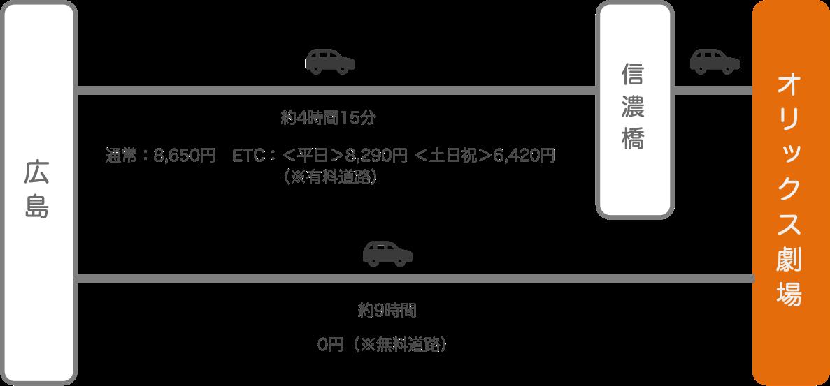 オリックス劇場_広島_車