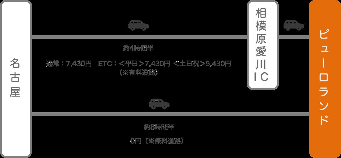 サンリオピューロランド_名古屋(愛知)_車