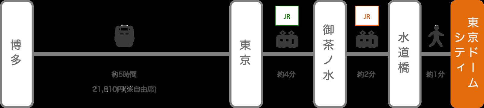 東京ドームシティ_博多(福岡)_新幹線