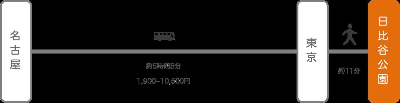 日比谷公園_名古屋(愛知)_高速バス