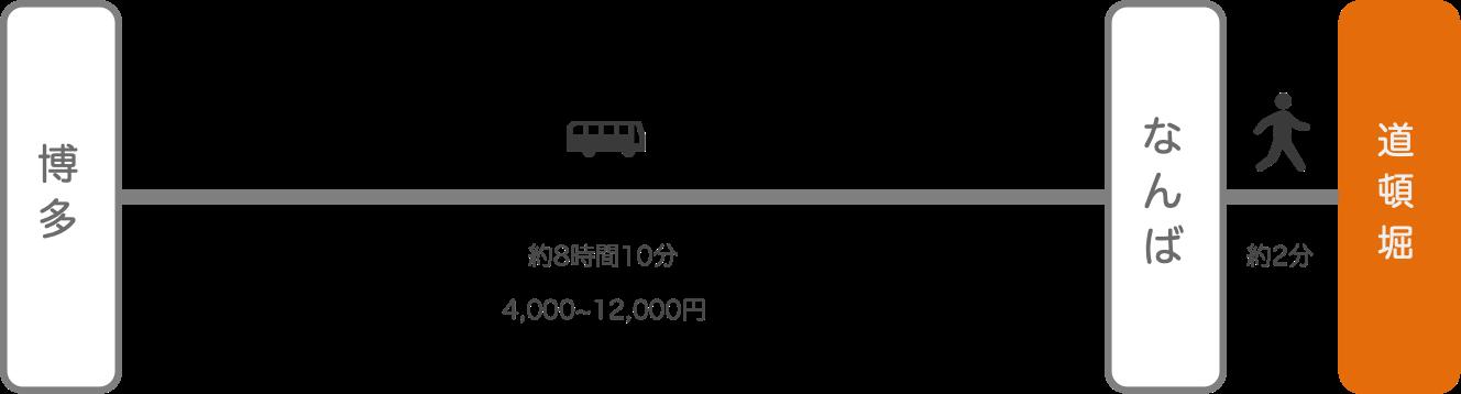 道頓堀_博多(福岡)_高速バス