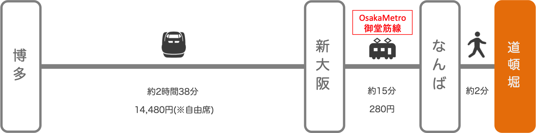 道頓堀_博多(福岡)_新幹線