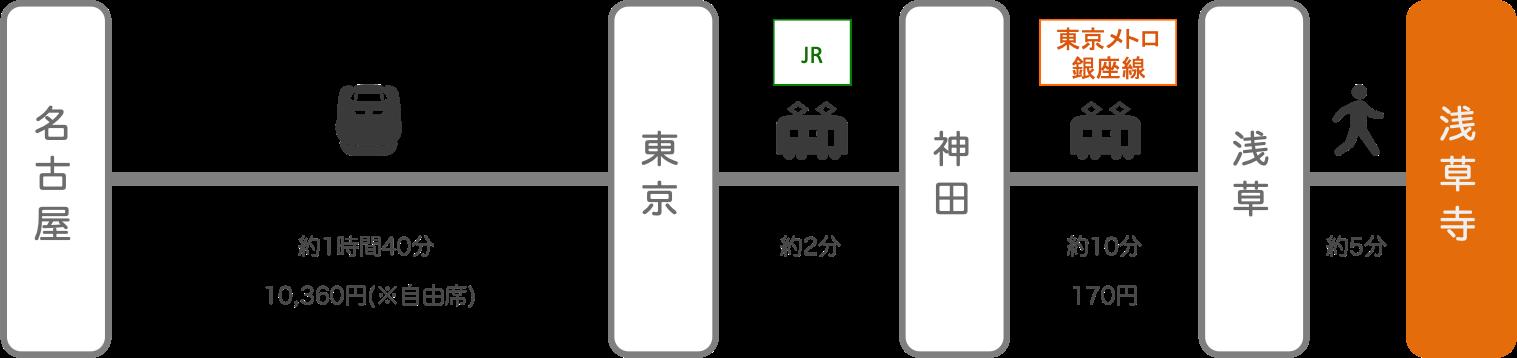 浅草寺_名古屋(愛知)_新幹線
