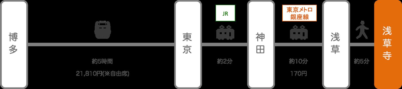 浅草寺_博多(福岡)_新幹線