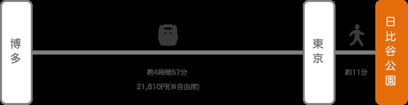 日比谷公園_博多(福岡)_新幹線