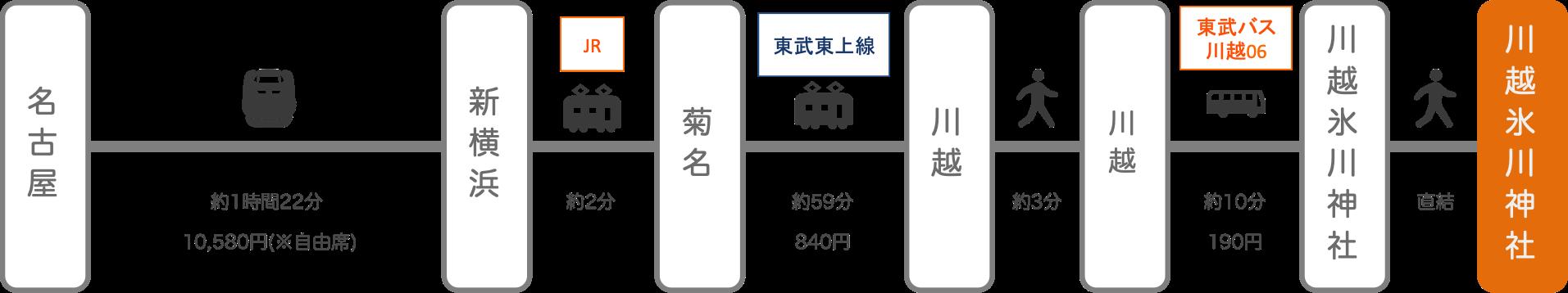 川越氷川神社_名古屋(愛知)_新幹線