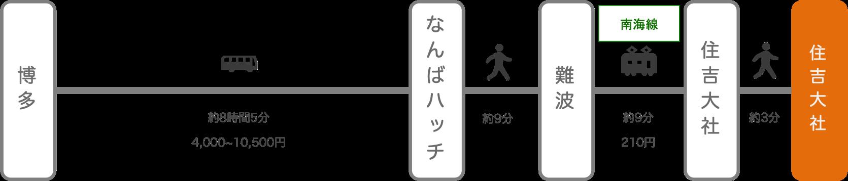 住吉大社_博多(福岡)_高速バス