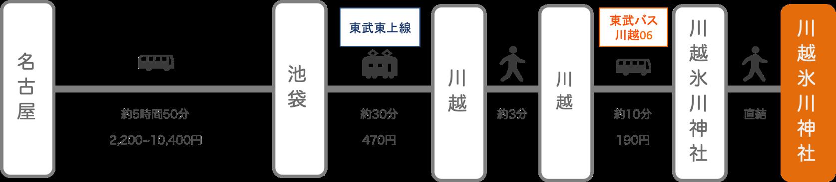 川越氷川神社_名古屋(愛知)_高速バス