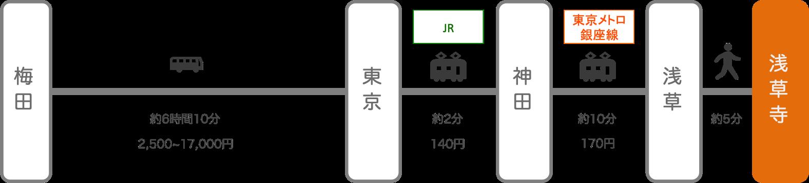 浅草寺_大阪_高速バス