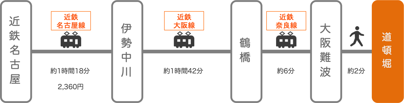 道頓堀_名古屋(愛知)_電車
