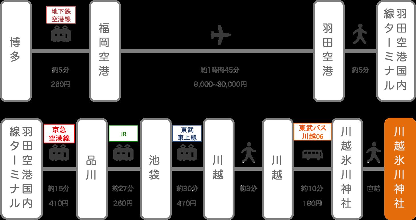 川越氷川神社_博多(福岡)_飛行機