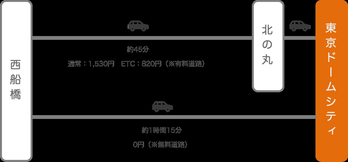 東京ドームシティ_西船橋(千葉)_車