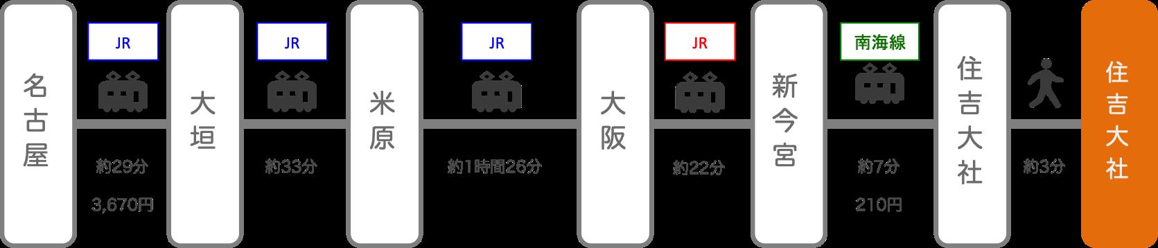 住吉大社_名古屋(愛知)_電車
