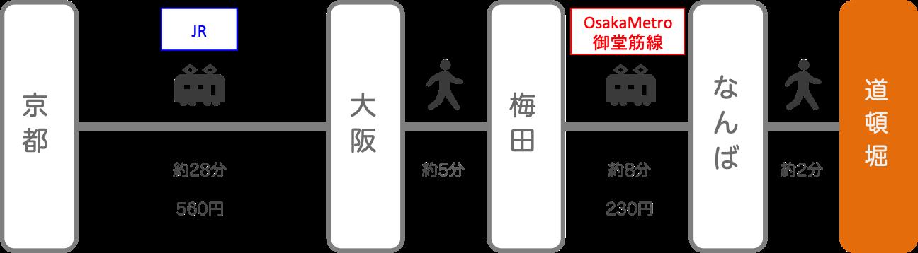 道頓堀_京都_電車