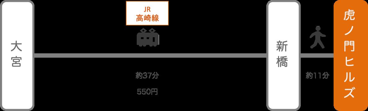 虎ノ門ヒルズ_大宮(埼玉)_電車