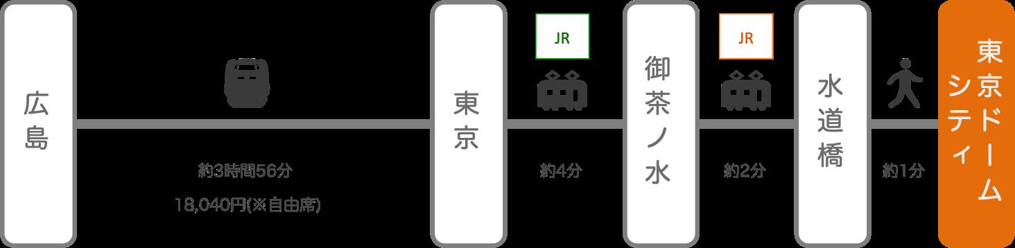 東京ドームシティ_広島_新幹線