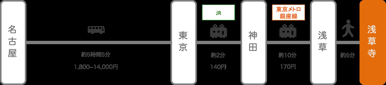 浅草寺_名古屋(愛知)_高速バス