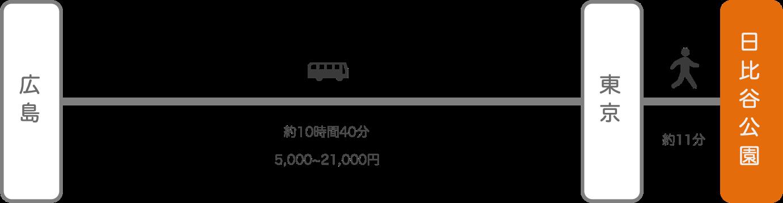 日比谷公園_広島_高速バス