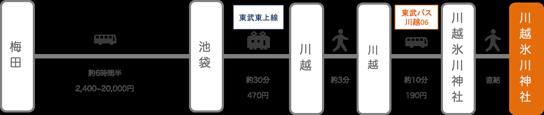 川越氷川神社_大阪_高速バス
