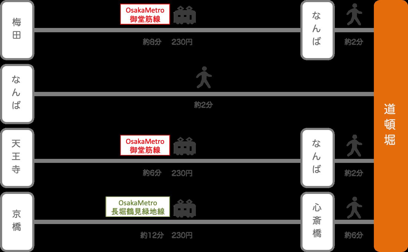 道頓堀_大阪府_電車