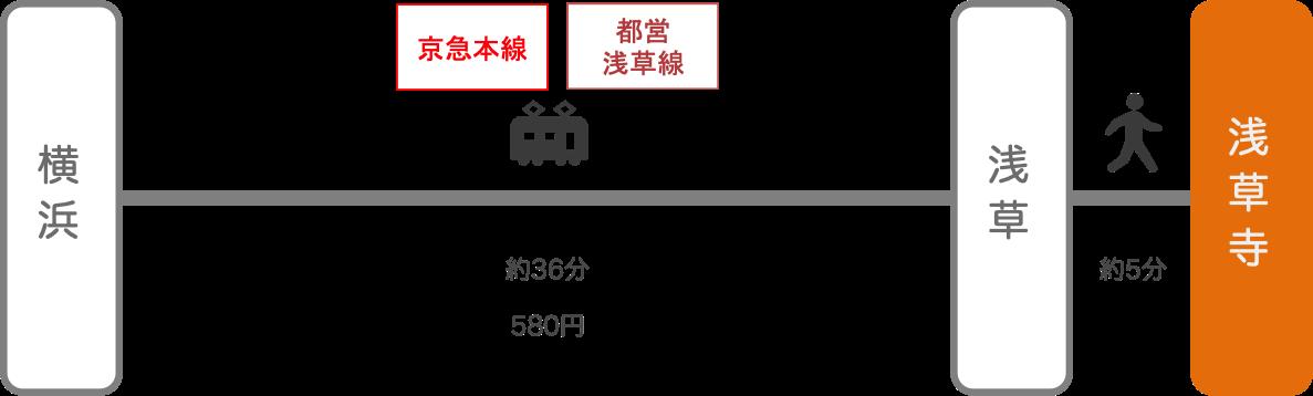 浅草寺_横浜(神奈川)_電車