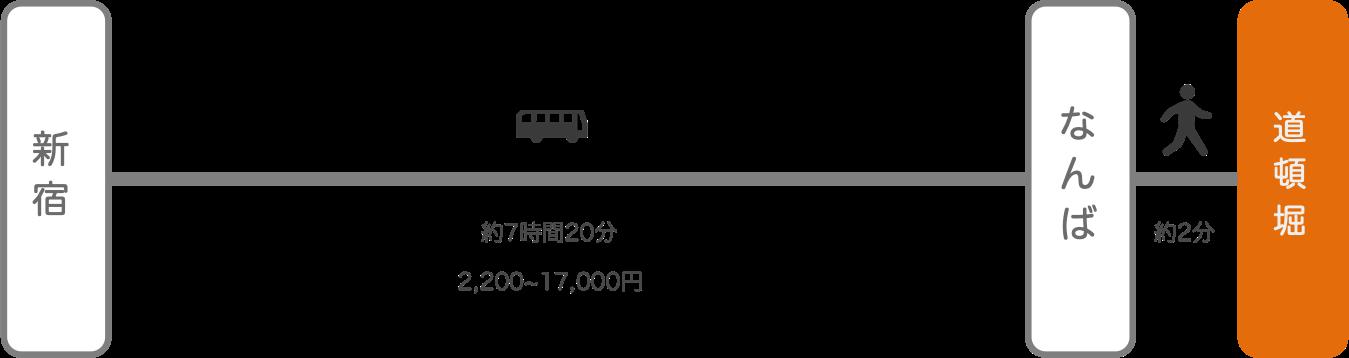 道頓堀_新宿(東京)_高速バス