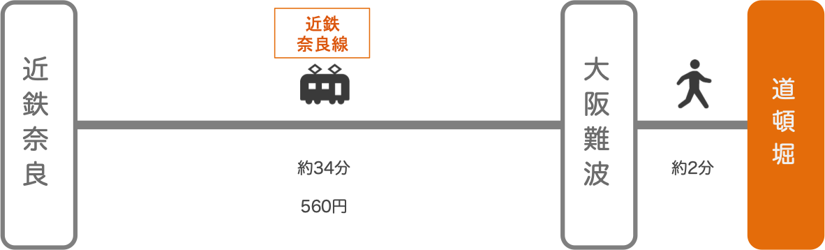 道頓堀_近鉄奈良_電車