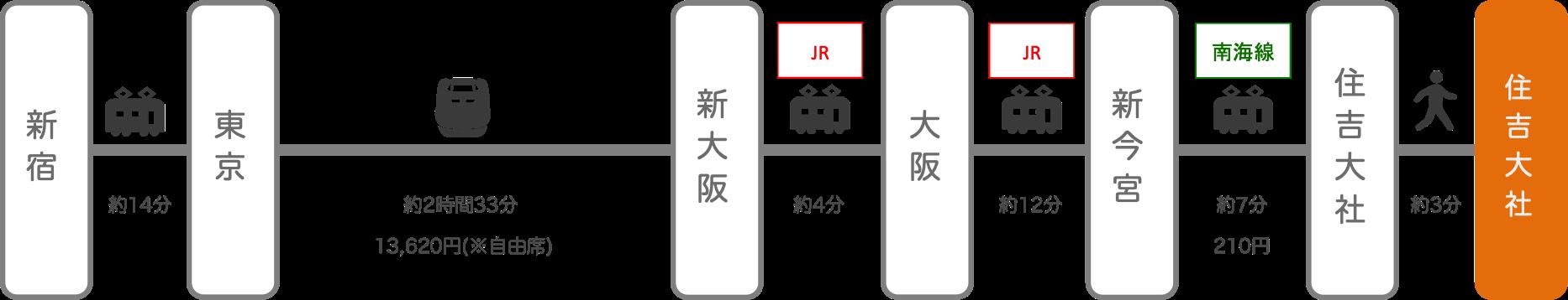 住吉大社_新宿(東京)_新幹線