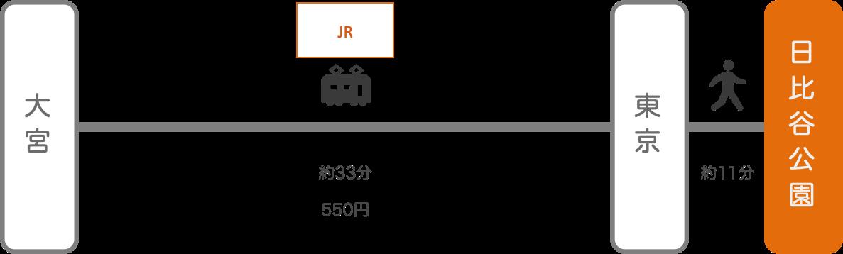 日比谷公園_大宮(埼玉)_電車