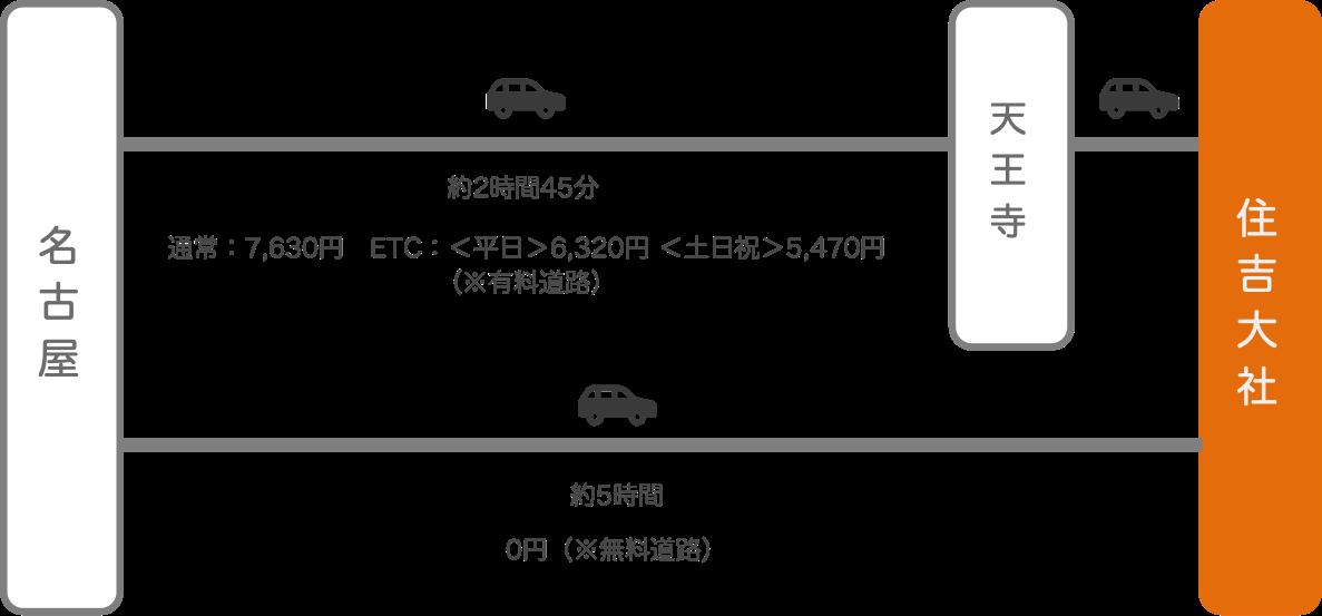 住吉大社_名古屋(愛知)_車