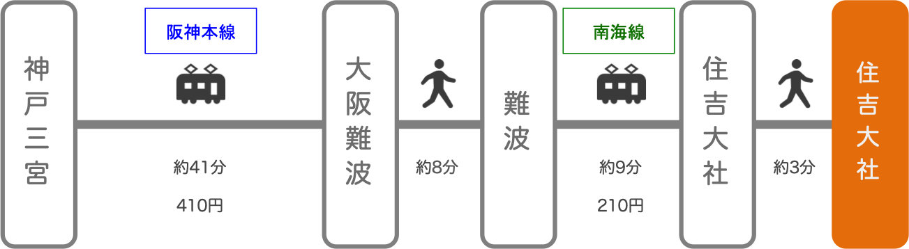 住吉大社_三ノ宮(兵庫)_電車