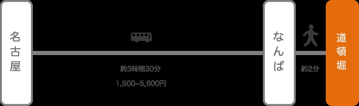 道頓堀_名古屋(愛知)_高速バス