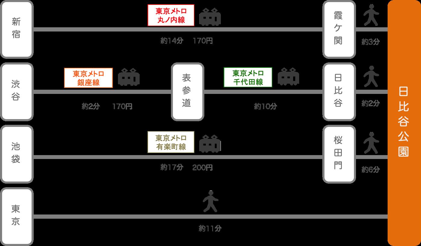 日比谷公園_東京都_電車