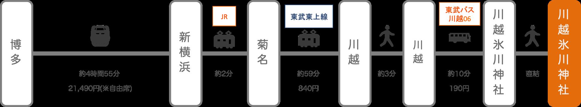 川越氷川神社_博多(福岡)_新幹線