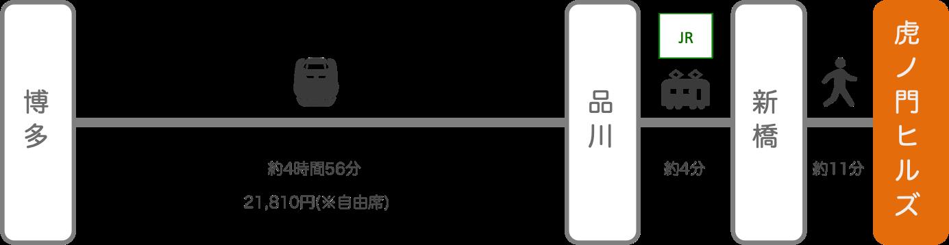 虎ノ門ヒルズ_博多(福岡)_新幹線