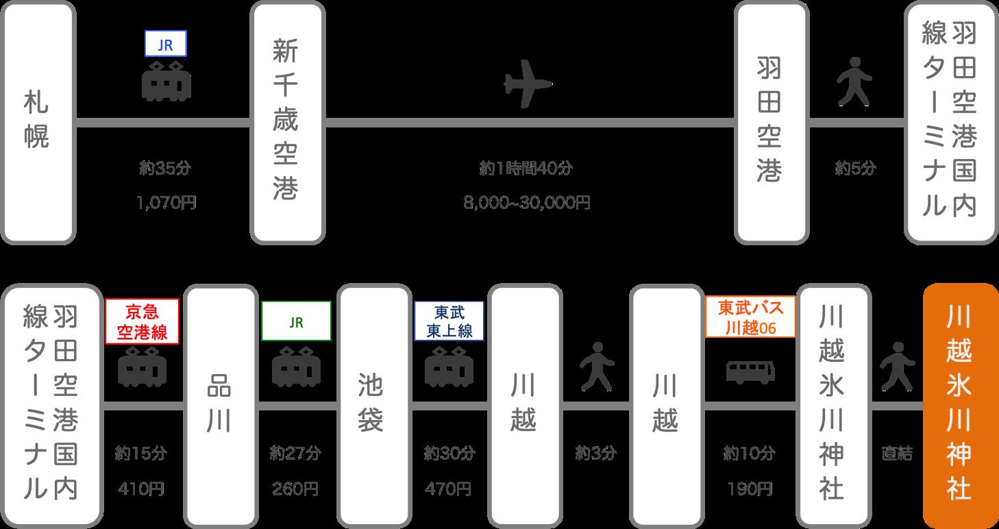 川越氷川神社_北海道_飛行機
