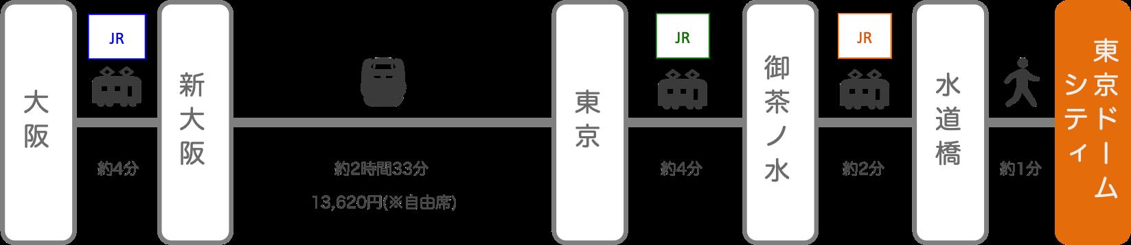 東京ドームシティ_大阪_新幹線