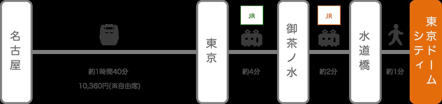 東京ドームシティ_名古屋(愛知)_新幹線