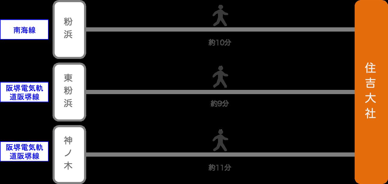 住吉大社_最寄り駅2