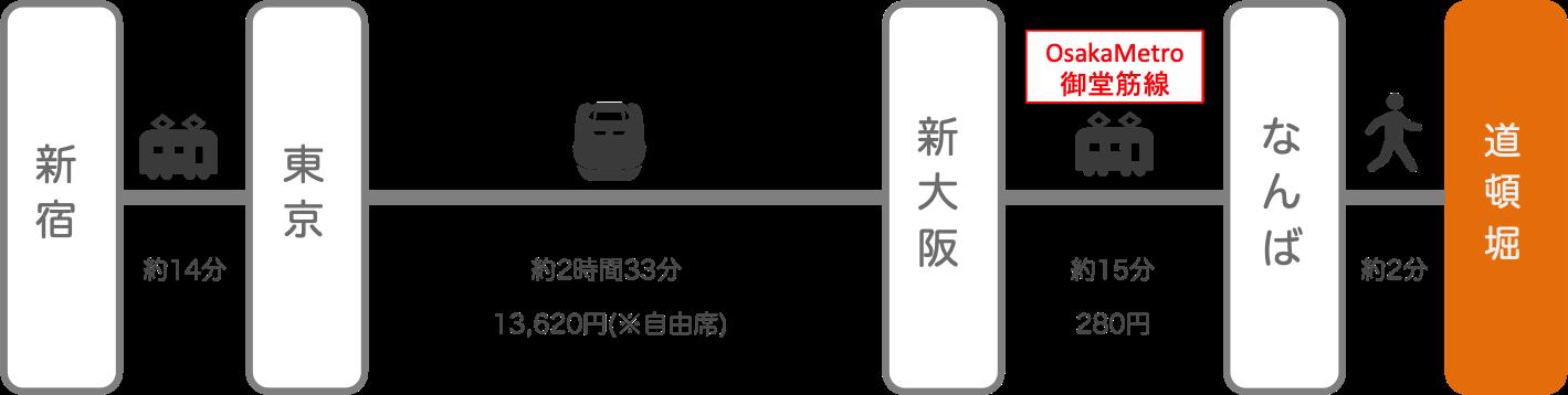 道頓堀_新宿(東京)_新幹線