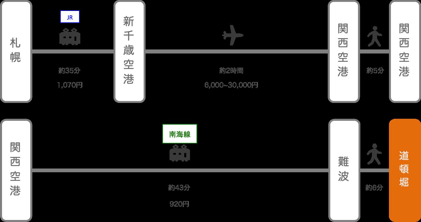 道頓堀_札幌(北海道)_飛行機