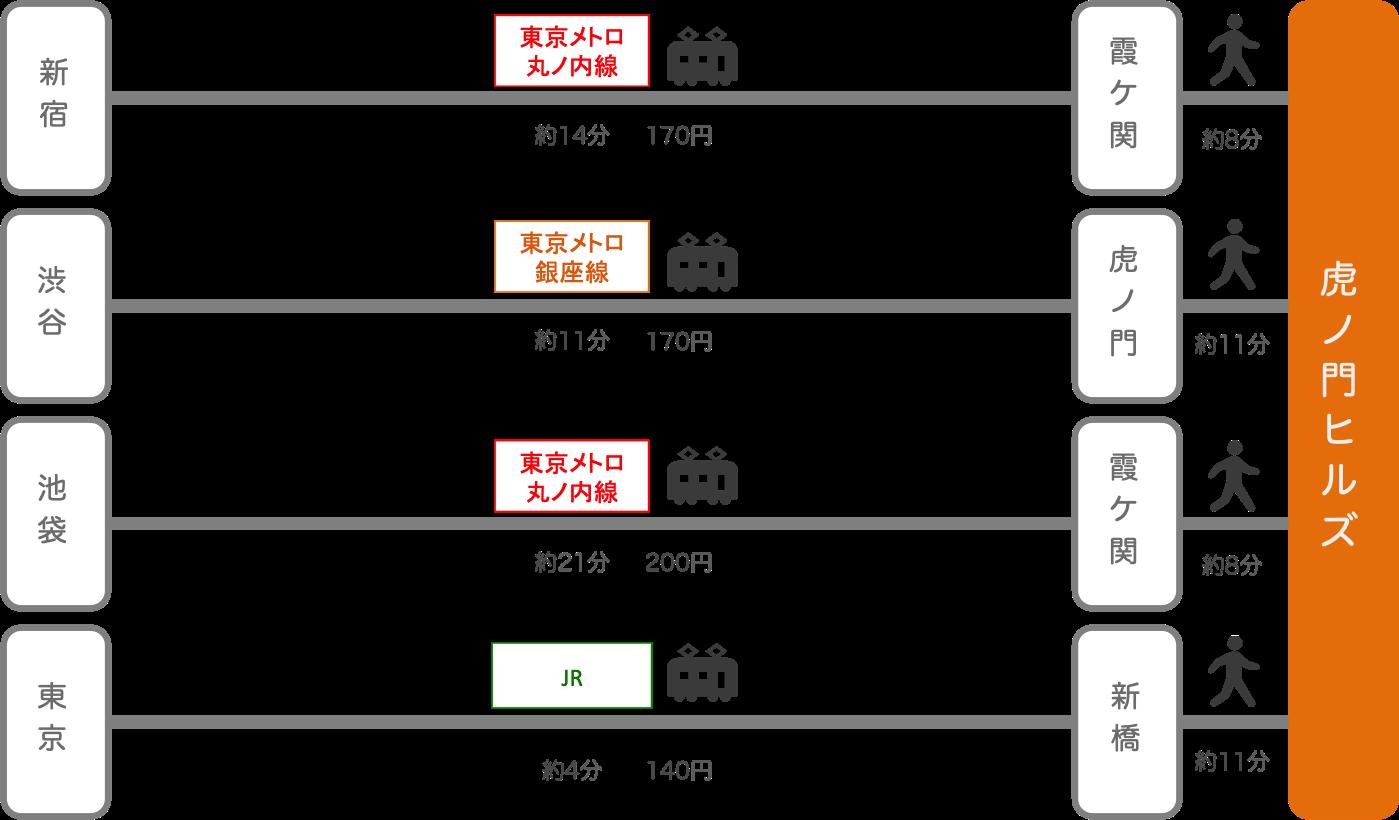 虎ノ門ヒルズ_東京都_電車